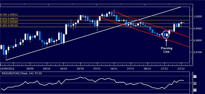 Forex_Analysis_USDCAD_Classic_Technical_Report_12.28.2012_body_Picture_1.png, Forex Analysis: USD/CAD Classic Technical Report 12.28.2012