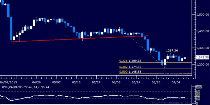 Forex_Dollar_Rally_Takes_a_Break_SP_500_Threatens_Bearish_Setup_body_Picture_7.png, Dollar Rally Takes a Break, S&P 500 Threatens Bearish Setup