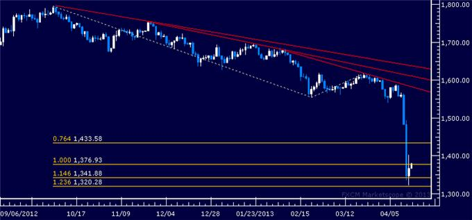 Forex_Dollar_Looks_for_Direction_as_Gold_SP_500_Find_Interim_Support_body_Picture_2.png, Dollar Looks for Direction as Gold, S&P 500 Find Interim Support