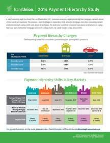 What Gets Paid First? TransUnion Study Finds Consumers in Most Markets Revert to Paying Mortgages Ahead of Credit Cards
