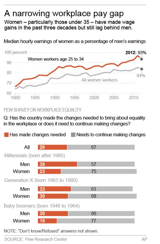 Pay gains for young women; inequality still seen