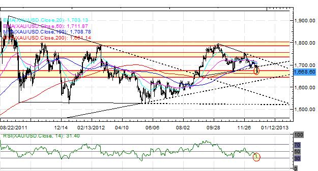 Forex_EURUSD_at_May_High_Despite_Fiscal_Cliff_Standoff_fx_news_technical_analysis_body_Picture_7.png, Forex: EUR/USD at May High Despite Fiscal Cliff Standoff