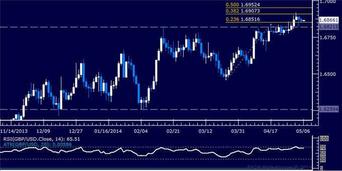 GBP/USD Technical Analysis – Resistance Found Near 1.69
