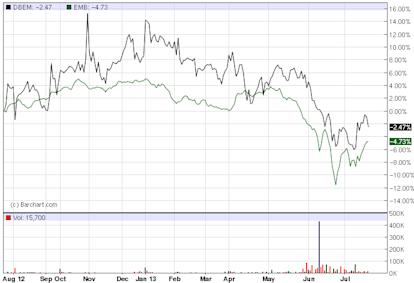 DBEM - Exchange Traded Funds - ETF Price Chart for DB-X Emerging Mkts Hdgd Equity MSCI ETF