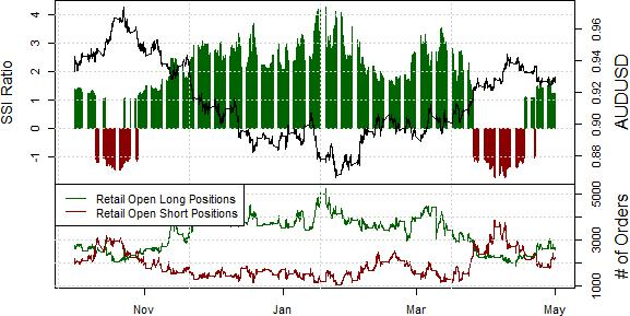 Australian Dollar Downtrend Intact, We Like Selling