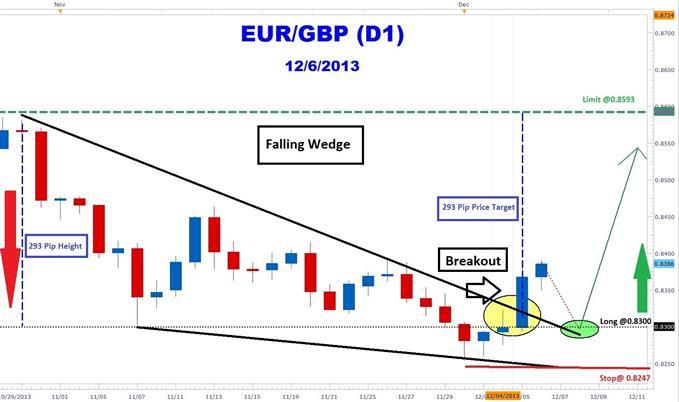 How_to_Trade_Euro_Pound_Wedge_Forex_Breakout_body_eurgbpwedge.jpg, How to Trade Euro Pound Wedge Forex Breakout