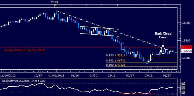 Forex_GBPUSD_Technical_Analysis_04.01.2013_body_Picture_5.png, GBP/USD Technical Analysis 04.01.2013