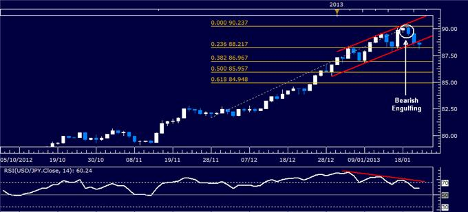 Forex_Analysis_USDJPY_Classic_Technical_Report_01.23.2013_body_Picture_1.png, Forex Analysis: USD/JPY Classic Technical Report 01.23.2013