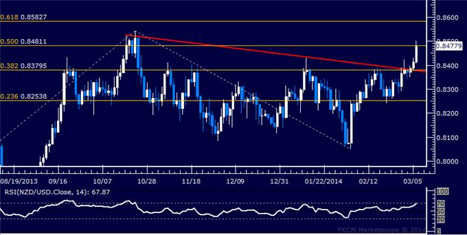 dailyclassics_nzd-usd_body_Picture_12.png, Forex: NZD/USD Technical Analysis – Support Holding Above 0.82