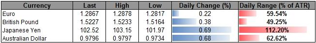 Forex_USD_Downside_Limited_by_Fed_Policy-_JPY_to_Mark_Fresh_Lows_body_ScreenShot260.png, USD Downside Limited by Fed Policy- JPY to Mark Fresh Lows