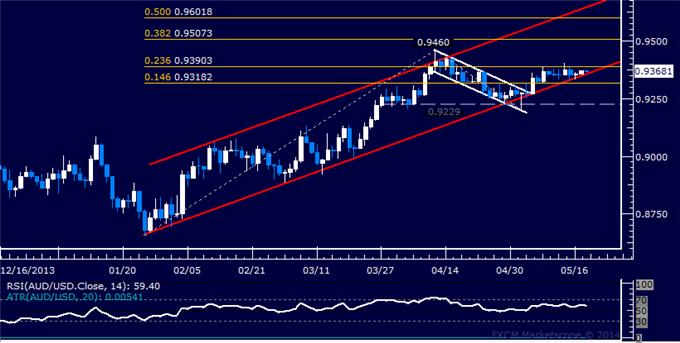 AUD/USD Technical Analysis – Capped Below 0.94 Figure