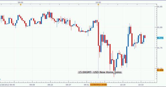 US_New_Home_Sales_Fell_in_October_body_1128-2.jpg, Forex: US New Home Sales Fell 0.3% in October; USD/JPY Weakens