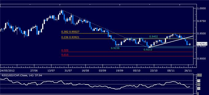 Forex_Analysis_USDCHF_Classic_Technical_Report_11.27.2012_body_Picture_1.png, Forex Analysis: USD/CHF Classic Technical Report 11.27.2012