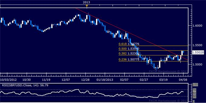 Forex_GBPUSD_Technical_Analysis_04.08.2013_body_Picture_5.png, GBP/USD Technical Analysis 04.08.2013