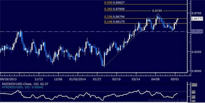 dailyclassics_nzd-usd_body_Picture_9.png, Forex: NZD/USD Technical Analysis – Drifting Below Channel Top