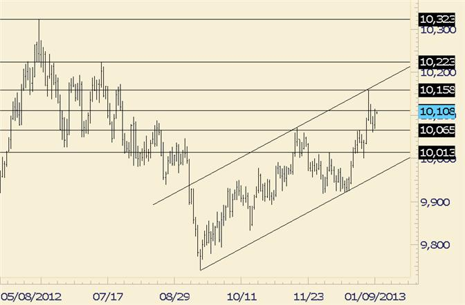 FOREX_Technical_Analysis_USDOLLAR_Closes_Firm_on_Day_at_Resistance_body_usdollar.png, FOREX Technical Analysis: USDOLLAR Closes Firm on Day at Resistance