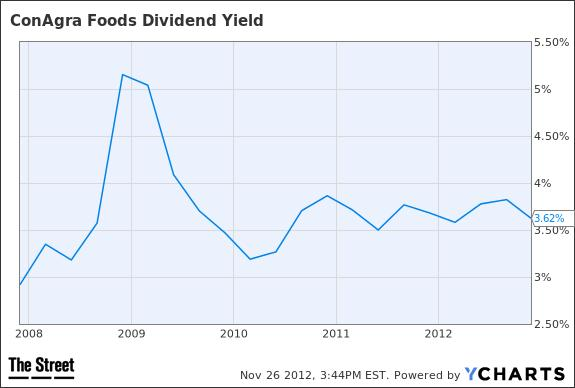 CAG Dividend Yield Chart