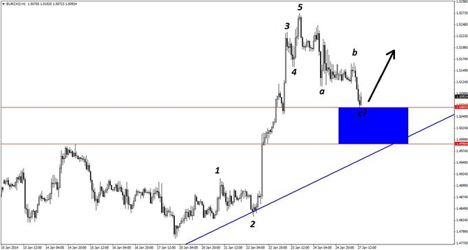 Classic_Long_Set-up_in_EURCAD_body_GuestCommentary_KayeLee_January27A_3.png,