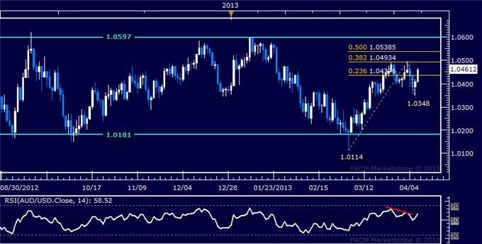 Forex_AUDUSD_Technical_Analysis_04.09.2013_body_Picture_5.png, AUD/USD Technical Analysis 04.09.2013