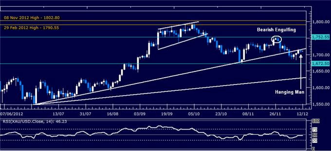 Forex_Analysis_US_Dollar_SP_500_Charts_Warn_of_Risk_Aversion_Ahead_body_Picture_2.png, Forex Analysis: US Dollar, S&P 500 Charts Warn of Risk Aversion Ahead