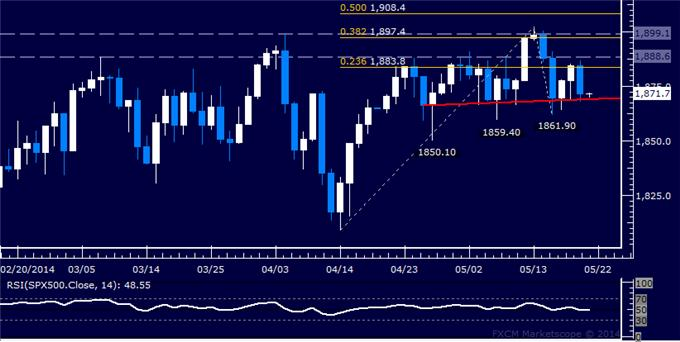 US Dollar Trend May Have Reversed, SPX 500 Slumps to Monthly Support