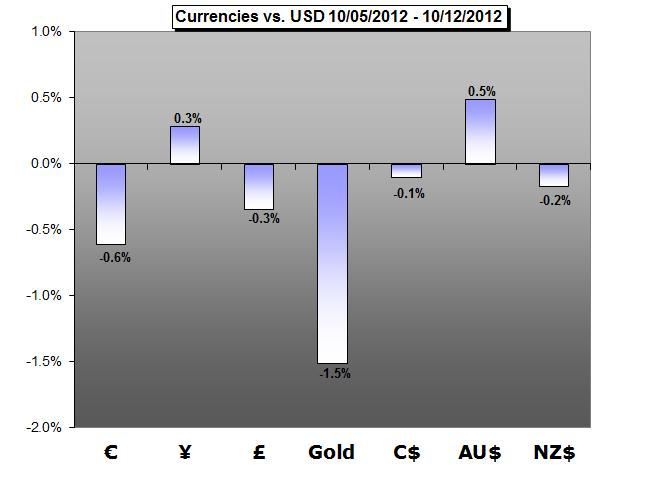 Forex_Trading_Weekly_Forecast-10.13.2012_body_cover.png, Forex Trading Weekly Forecast - 10.15.2012