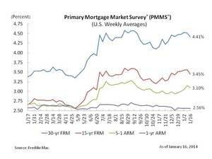 Fixed Mortgage Rates Move Lower on Economic Data