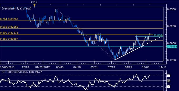 EURGBP_Classic_Technical_Report_10.19.2012_body_Picture_5.png, EURGBP Classic Technical Report 10.19.2012
