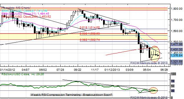 Short_Covering_Seen_in_AUD_and_NZD_EURJPY_Fails_at_129.00_body_x0000_i1033.png, Short Covering Seen in AUD and NZD; EUR/JPY Fails at ¥129.00
