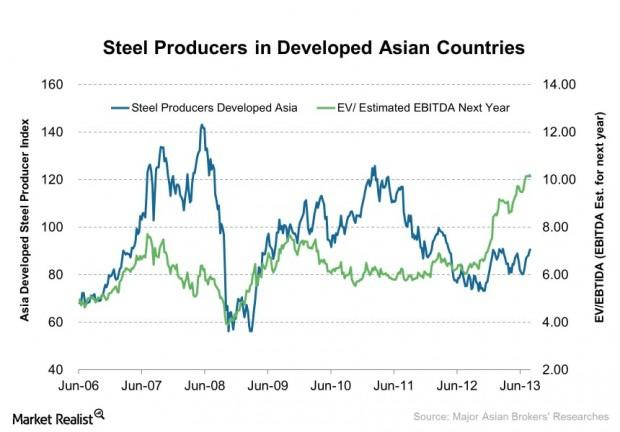 Steel Producers in Developed Asian Countries 2013-08-15