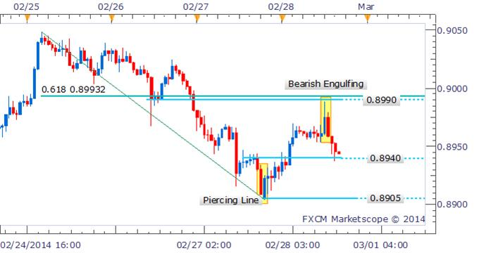 Forex_Strategy_AUDUSD_Bearish_Engulfing_Pattern_Prefers_Shorts_body_Picture_1.png, Forex Strategy: AUD/USD Bearish Engulfing Pattern Prefers Shorts