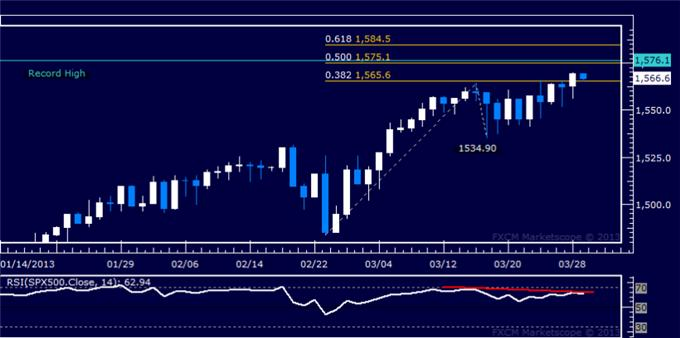 Forex_US_Dollar_Stalling_at_Resistance_SP_500_at_Risk_of_Downturn_body_Picture_6.png, US Dollar Stalling at Resistance, S&P 500 at Risk of Downturn