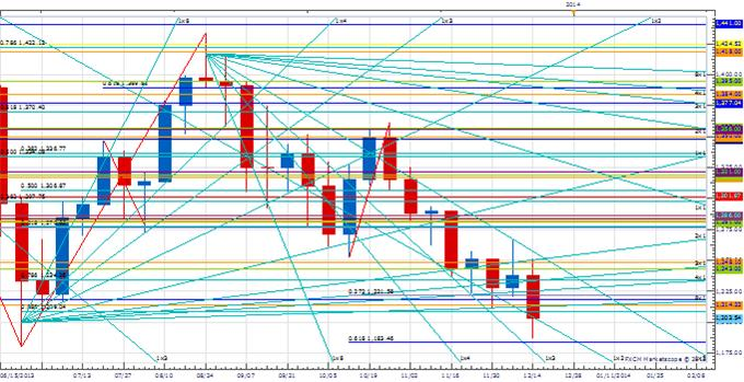 WPT_DEC_20_body_Picture_1.png, Weekly Price & Time: Gold & Yen Seeing Extremes in Sentiment
