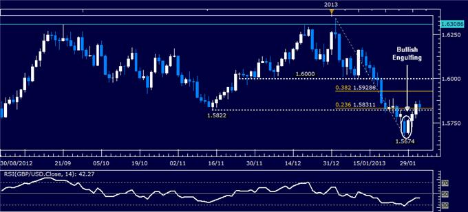 Forex_Analysis_GBPUSD_Attempts_to_Reverse_Higher_body_Picture_1.png, GBP/USD Attempts to Reverse Higher
