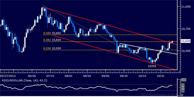 Forex_US_Dollar_Moves_to_Overturn_Four-Month_Down_Trend_body_Picture_5.png, US Dollar Moves to Overturn Four-Month Down Trend