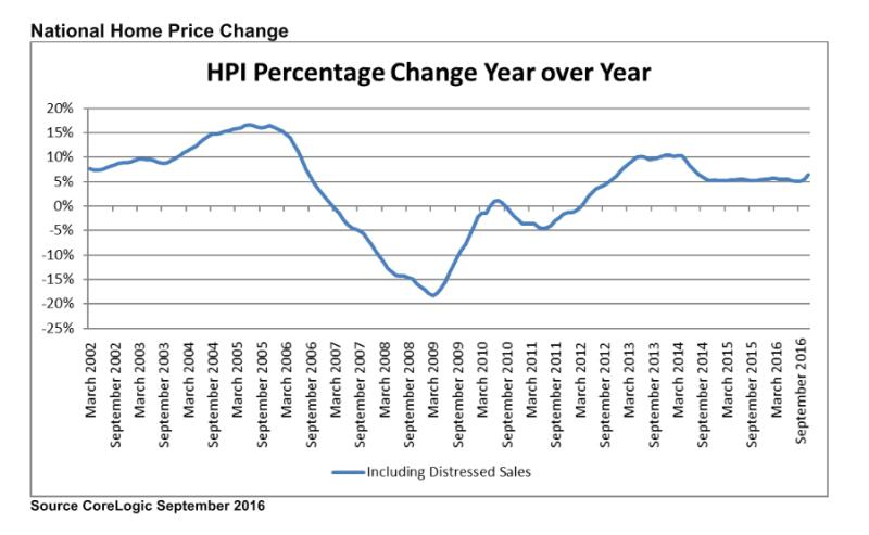 September Home Prices Keep Rising