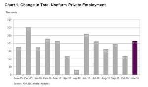 ADP National Employment Report: Private Sector Employment Increased by 216,000 Jobs in November