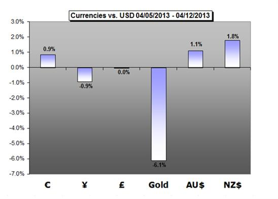 Forex_Trading_Weekly_Forecast_04.15.2013_body_Picture_1.png, Forex Trading Weekly Forecast 04.15.2013