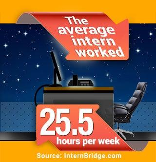Average intern worked 25.5 hours | Starry sky copyright Elena Schweitzer/Shutterstock.com; Red arrows copyright graphixmania/Shutterstock.com; Office chair copyright Valeriy Lebedev/Shutterstock.com