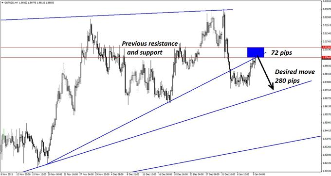 Good_Countertrend_Set-up_in_GBPNZD_body_GuestCommentary_KayeLee_January9A_2.png, Good Countertrend Set-up in GBP/NZD
