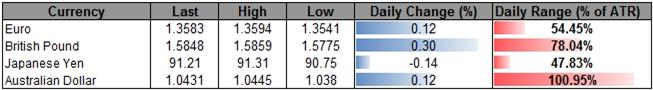 Forex_USD_to_Face_Muted_Correction_Short-Term_Outlook_Hinges_on_NFP_body_ScreenShot215.png, USD to Face Muted Correction, Short-Term Outlook Hinges on NFP