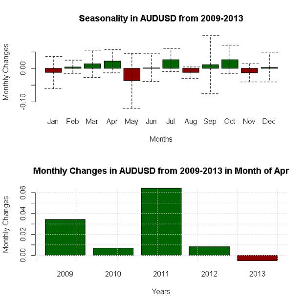 April-Forex-Seasonality-Favors-US-Dollar-Weakness-Against-Whom_body_x0000_i1031.png, April Forex Seasonality Favors US Dollar Weakness - Against Whom?