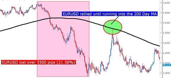 The_200_Day_Moving_Average_body_Picture_5.png, Learn Forex: The 200 Day Moving Average