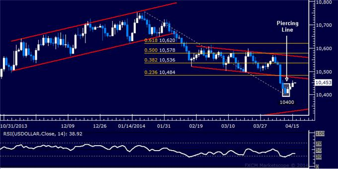 dailyclassics_us_dollar_index_body_Picture_11.png, Forex: US Dollar Technical Analysis – Channel Top in Focus