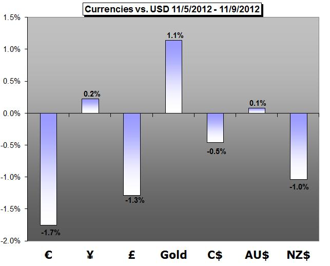 Forex_Trading_Weekly_Forecast-11.12.2012_body_cover.png, Forex Trading Weekly Forecast - 10.12.2012