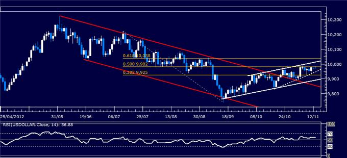 Forex_Analysis_US_Dollar_SP_500_Look_for_Direction_at_Familiar_Levels_body_Picture_5.png, Forex Analysis: US Dollar, S&P 500 Look for Direction at Familiar Levels