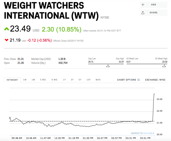 Weight Watchers posts dynamite earnings, and the stock is soaring