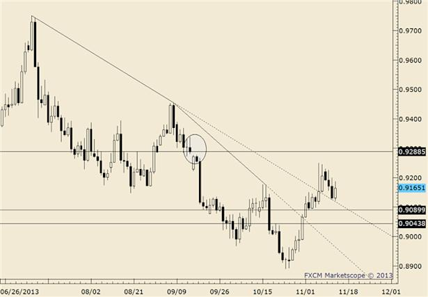 eliottWaves_usd-chf_body_usdchf.png, USD/CHF at Former Lows; Trendline Slightly Higher