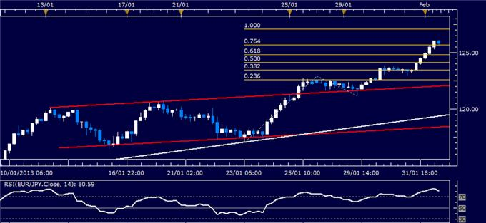 Forex_EURJPY_Technical_Analysis_02.01.2013_body_Picture_1.png, EUR/JPY Technical Analysis 02.01.2013