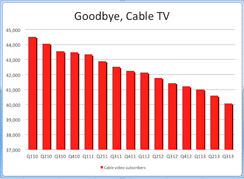 Cable TV subscribers ISI Group